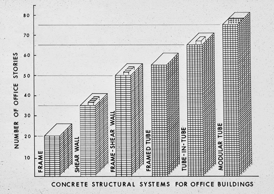 Structural Concrete Systems : Ecc concrete structural systems for office buildings